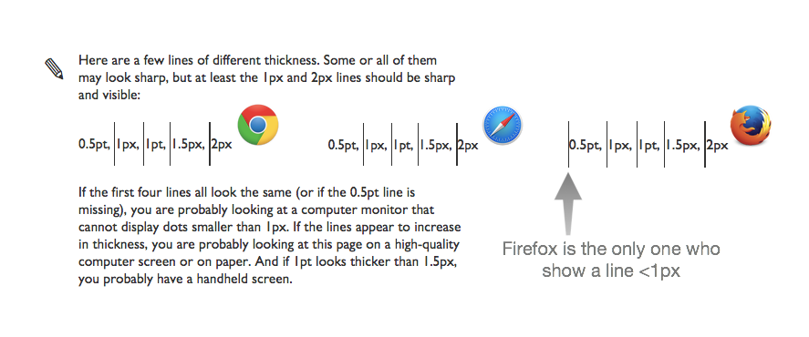 Firefox is the only browser who show a line thinner than 1px