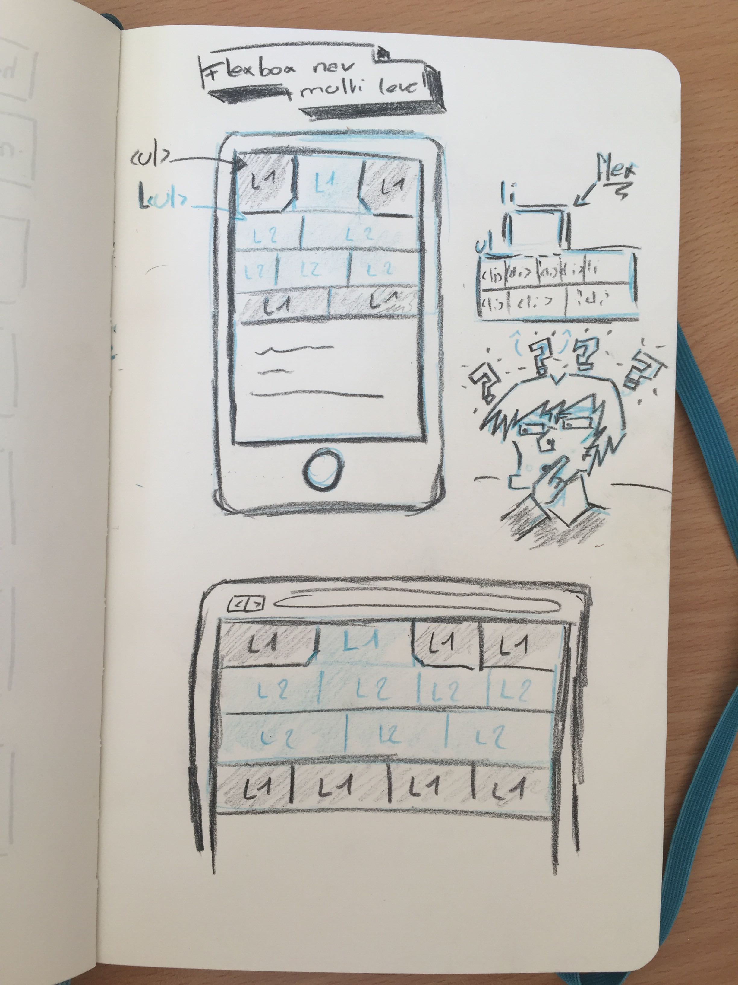 My notes about a sub-navigation
